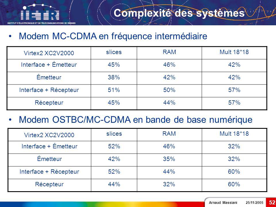 Arnaud Massiani 25/11/2005 INSTITUT DÉLECTRONIQUE ET DE TÉLÉCOMMUNICATIONS DE RENNES 52 Complexité des systèmes Virtex2 XC2V2000 slicesRAMMult 18*18 I