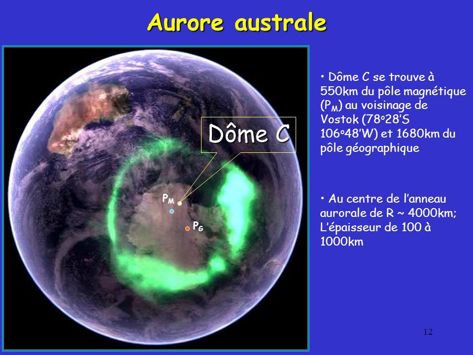 12 Aurore australe Dôme C se trouve à 550km du pôle magnétique (P M ) au voisinage de Vostok (78 o 28S 106 o 48W) et 1680km du pôle géographique Au centre de lanneau aurorale de R ~ 4000km; Lépaisseur de 100 à 1000km Dôme C PMPM PGPG