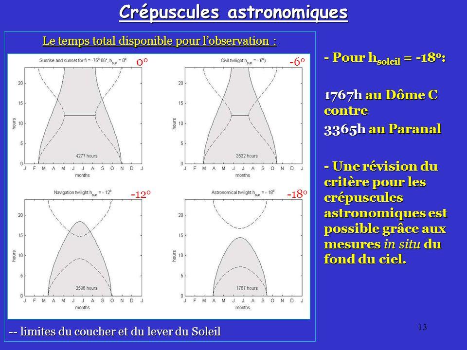 13 Crépuscules astronomiques - Pour h soleil = -18 o : 1767h au Dôme C contre 3365h au Paranal - Une révision du critère pour les crépuscules astronomiques est possible grâce aux mesures in situ du fond du ciel.