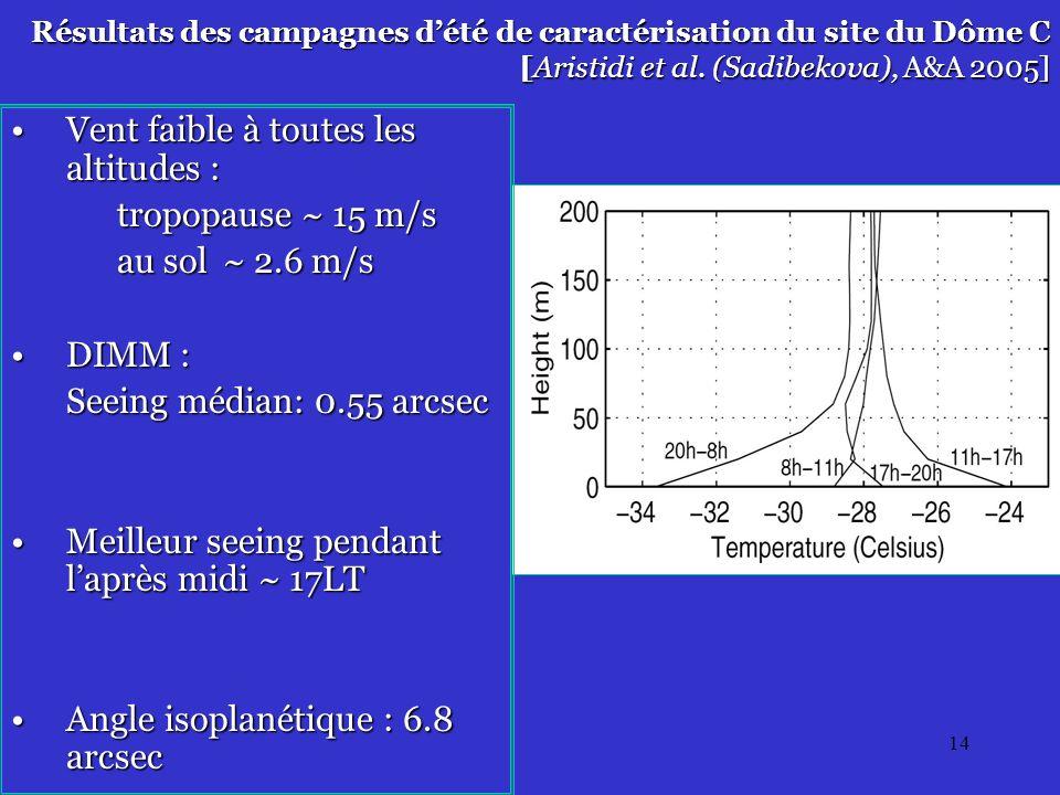 14 Résultats des campagnes dété de caractérisation du site du Dôme C [Aristidi et al.