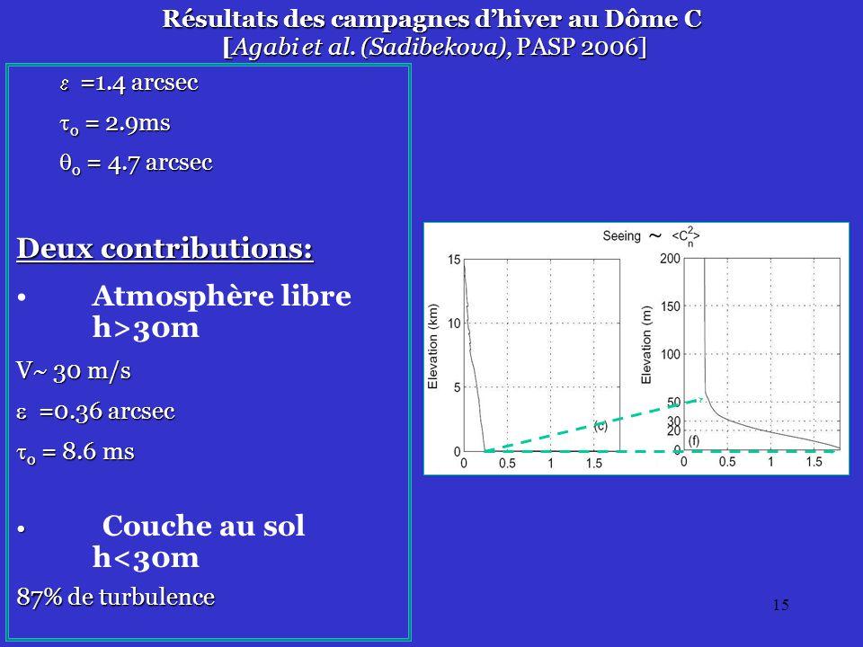 15 Résultats des campagnes dhiver au Dôme C [Agabi et al.