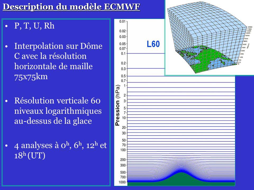 17 Description du modèle ECMWF P, T, U, Rh Interpolation sur Dôme C avec la résolution horizontale de maille 75x75km Résolution verticale 60 niveaux logarithmiques au-dessus de la glace 4 analyses à 0 h, 6 h, 12 h et 18 h (UT)