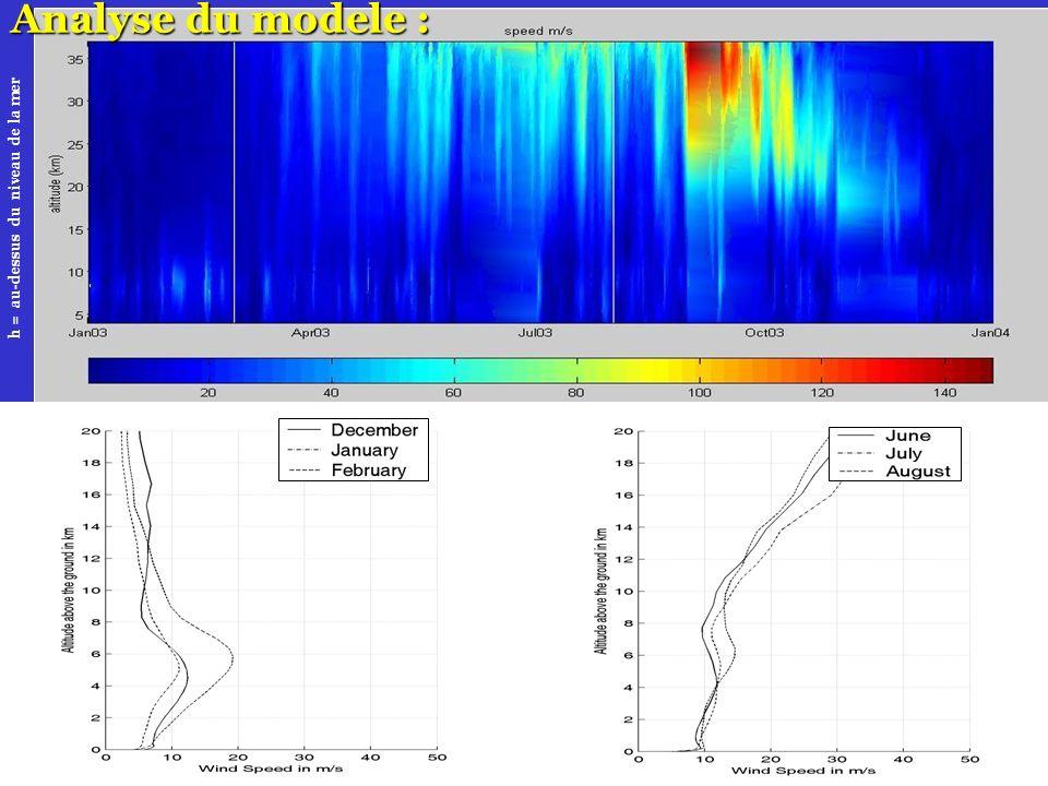 22 h = au-dessus du niveau de la mer Analyse du modele :