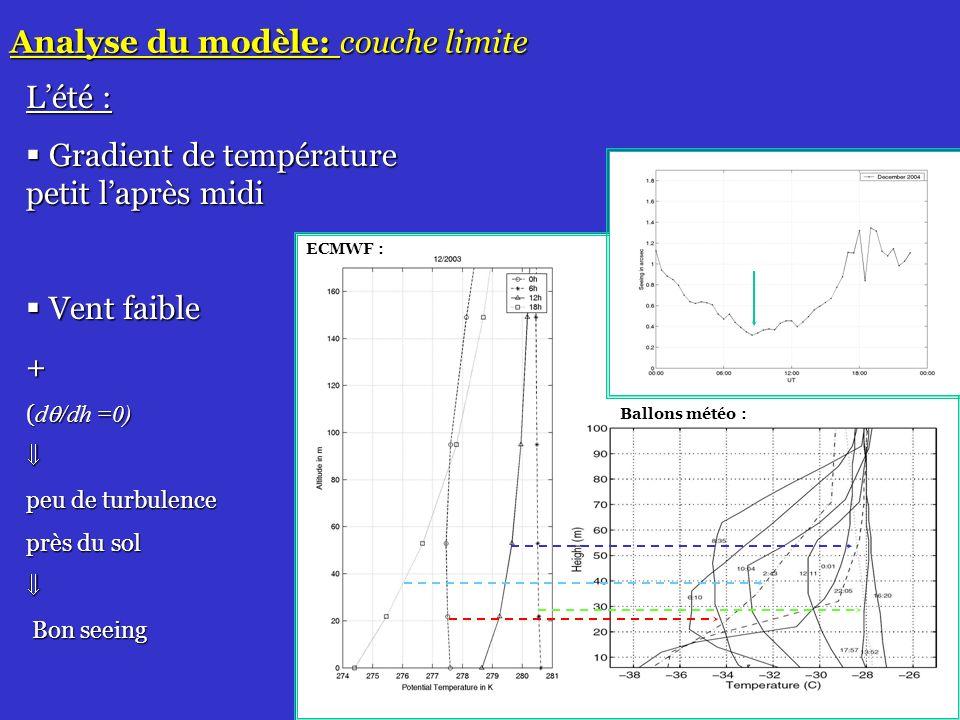23 Analyse du modèle: couche limite Ballons météo : ECMWF : Lété : Gradient de température petit laprès midi Gradient de température petit laprès midi Vent faible Vent faible+ ( d /dh =0) peu de turbulence près du sol Bon seeing Bon seeing