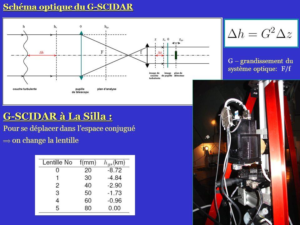 34 Schéma optique du G-SCIDAR G-SCIDAR à La Silla : Pour se déplacer dans lespace conjugué on change la lentille G – grandissement du système optique: F/f