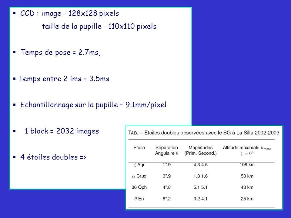 35 CCD : image - 128x128 pixels taille de la pupille - 110x110 pixels Temps de pose = 2.7ms, Temps entre 2 ims = 3.5ms Echantillonnage sur la pupille = 9.1mm/pixel 1 block = 2032 images 4 étoiles doubles =>