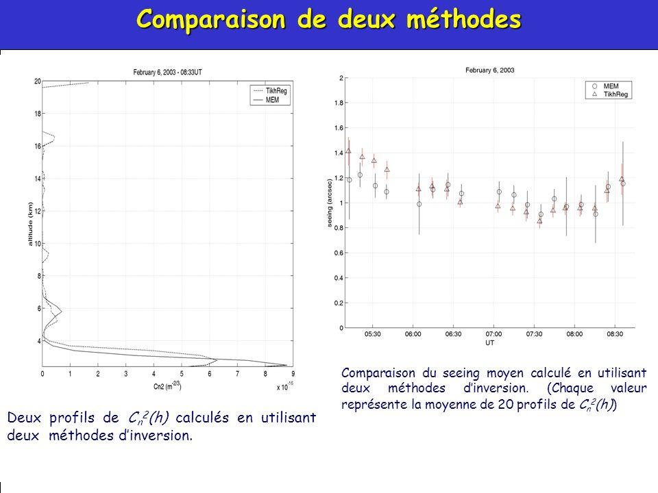 39 Comparaison de deux méthodes Comparaison du seeing moyen calculé en utilisant deux méthodes dinversion.