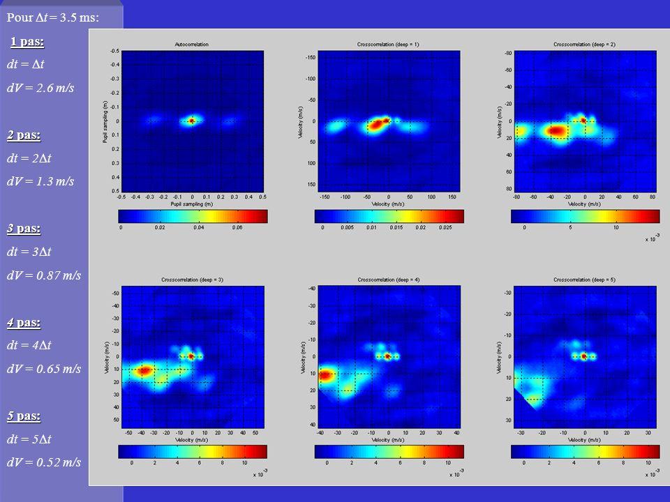45 Pour t = 3.5 ms: 1 pas: dt = t dV = 2.6 m/s 2 pas: dt = 2 t dV = 1.3 m/s 3 pas: dt = 3 t dV = 0.87 m/s 4 pas: dt = 4 t dV = 0.65 m/s 5 pas: dt = 5 t dV = 0.52 m/s