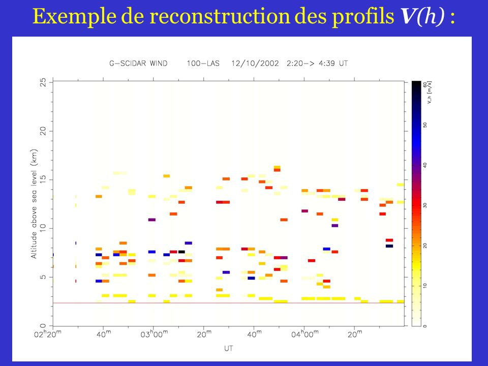 47 Exemple de reconstruction des profils V(h) :