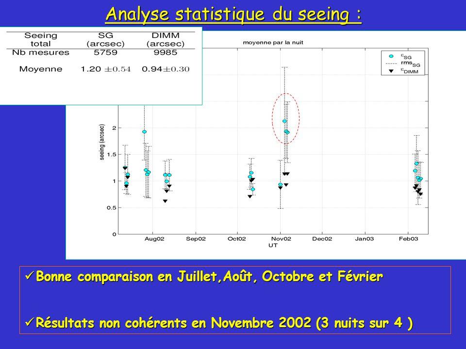 49 Analyse statistique du seeing : Bonne comparaison en Juillet,Août, Octobre et Février Bonne comparaison en Juillet,Août, Octobre et Février Résultats non cohérents en Novembre 2002 (3 nuits sur 4 ) Résultats non cohérents en Novembre 2002 (3 nuits sur 4 )