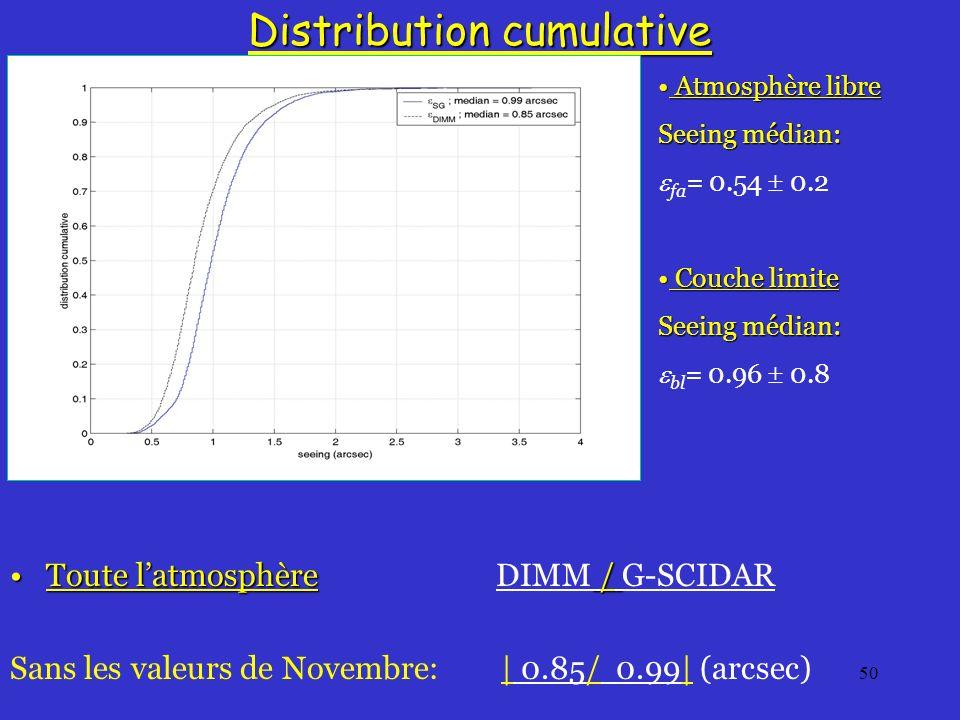 50 Distribution cumulative Toute latmosphère /Toute latmosphère DIMM / G-SCIDAR Sans les valeurs de Novembre: | 0.85/ 0.99| (arcsec) Atmosphère libre Atmosphère libre Seeing médian: fa = 0.54 0.2 Couche limite Couche limite Seeing médian: bl = 0.96 0.8