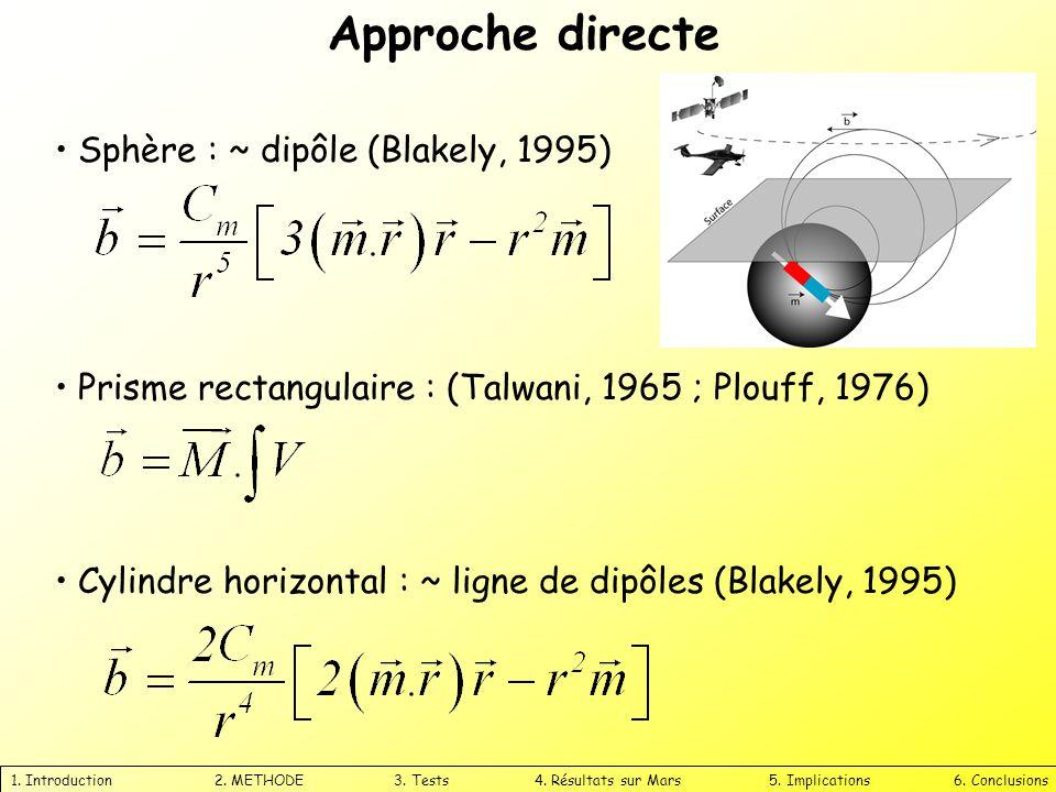 Approche directe 1. Introduction 2. METHODE 3. Tests 4. Résultats sur Mars 5. Implications 6. Conclusions Sphère : ~ dipôle (Blakely, 1995) Prisme rec