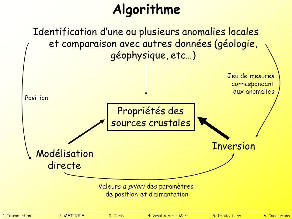 Algorithme 1. Introduction 2. METHODE 3. Tests 4. Résultats sur Mars 5. Implications 6. Conclusions Identification dune ou plusieurs anomalies locales