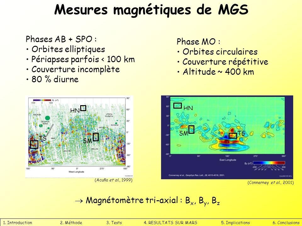 Mesures magnétiques de MGS 1. Introduction 2. Méthode 3. Tests 4. RESULTATS SUR MARS 5. Implications 6. Conclusions Magnétomètre tri-axial : B x, B y,