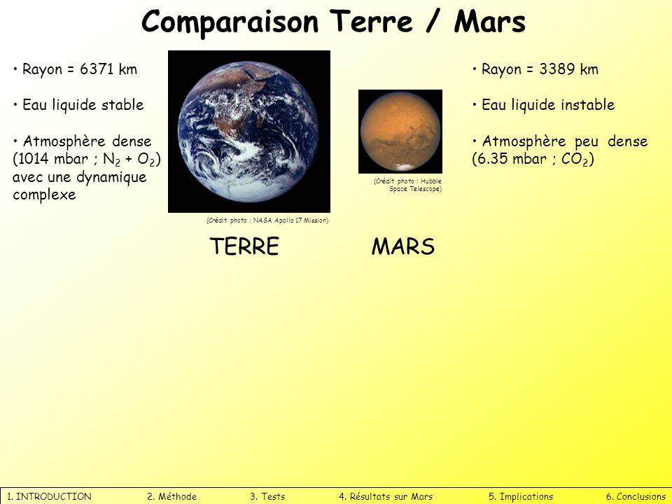 1.INTRODUCTION 2. Méthode 3. Tests 4. Résultats sur Mars 5.