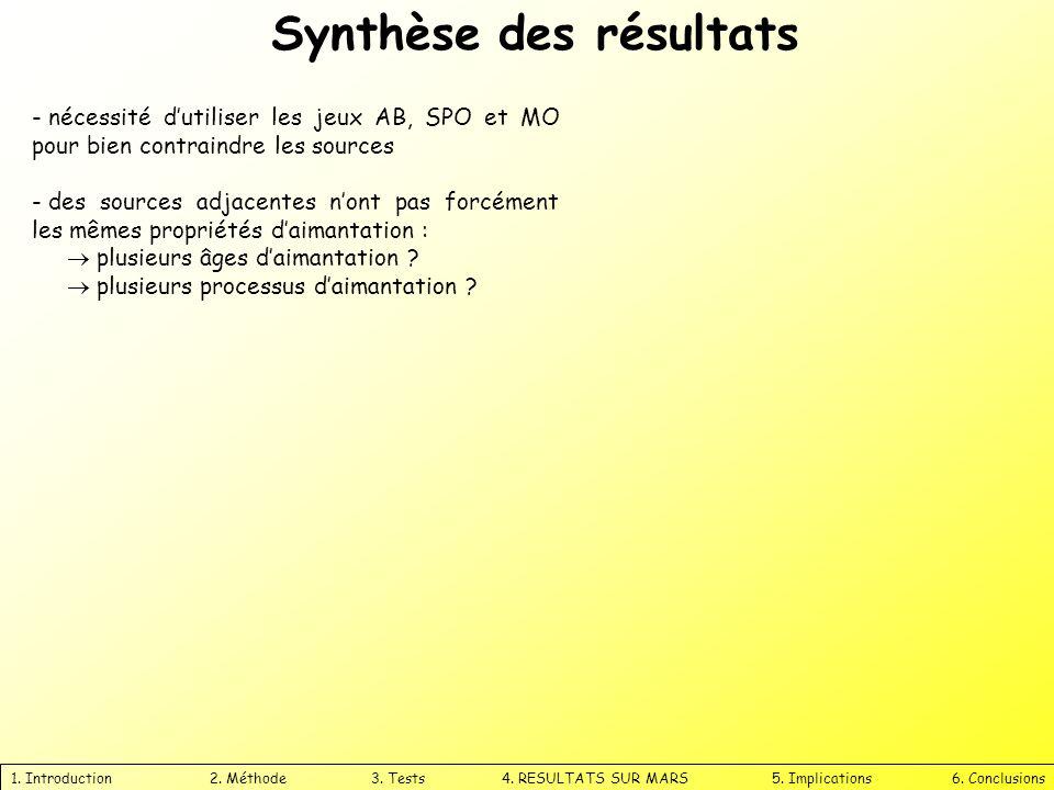 Synthèse des résultats 1. Introduction 2. Méthode 3. Tests 4. RESULTATS SUR MARS 5. Implications 6. Conclusions - nécessité dutiliser les jeux AB, SPO
