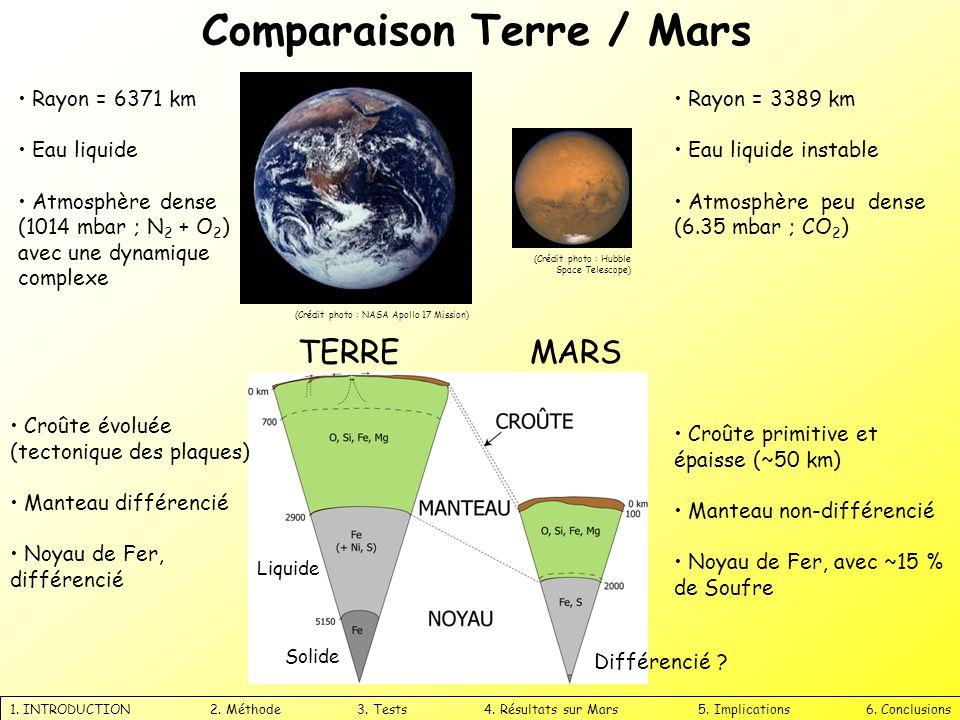 1. INTRODUCTION 2. Méthode 3. Tests 4. Résultats sur Mars 5. Implications 6. Conclusions Comparaison Terre / Mars (Crédit photo : Hubble Space Telesco