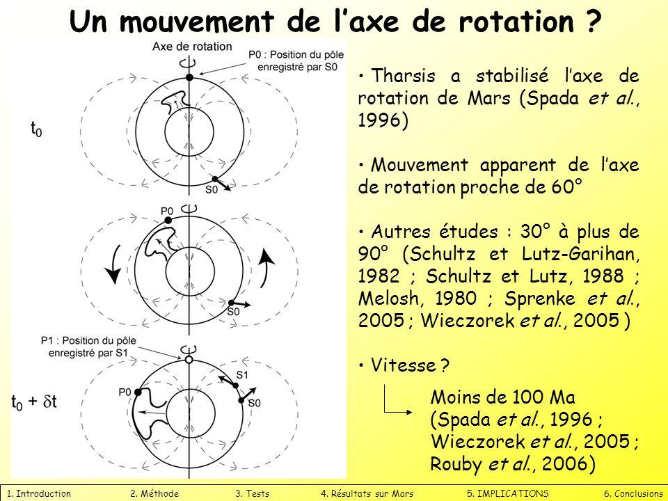 1. Introduction 2. Méthode 3. Tests 4. Résultats sur Mars 5. IMPLICATIONS 6. Conclusions Tharsis a stabilisé laxe de rotation de Mars (Spada et al., 1