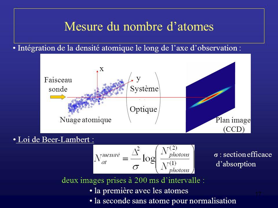 17 Mesure du nombre datomes Intégration de la densité atomique le long de laxe dobservation : Loi de Beer-Lambert : deux images prises à 200 ms dinter