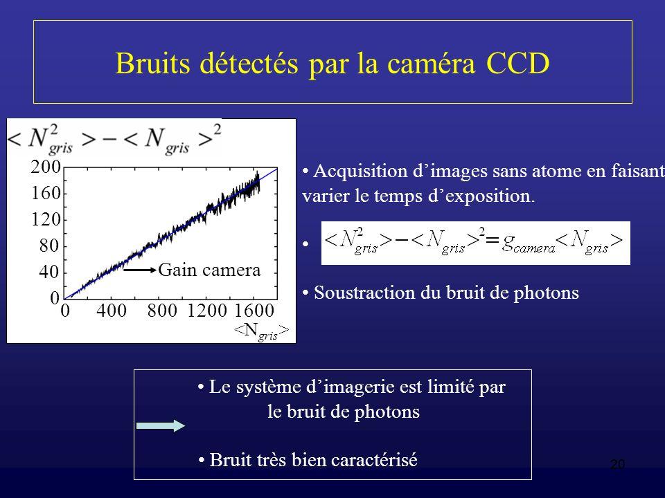 20 Bruits détectés par la caméra CCD Acquisition dimages sans atome en faisant varier le temps dexposition. Soustraction du bruit de photons Le systèm