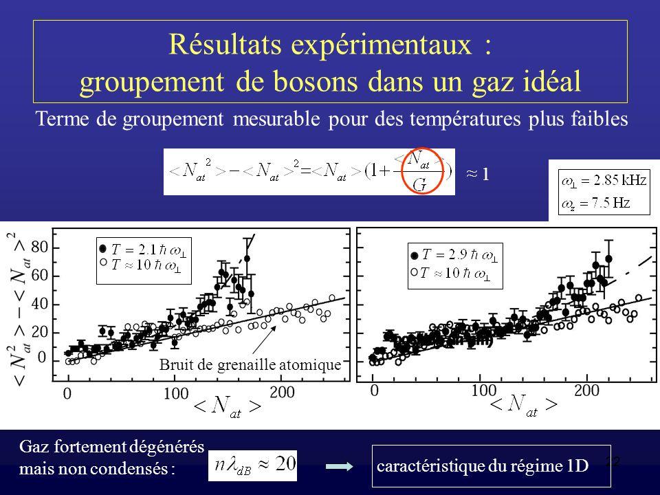 22 Résultats expérimentaux : groupement de bosons dans un gaz idéal Terme de groupement mesurable pour des températures plus faibles 1 Bruit de grenai