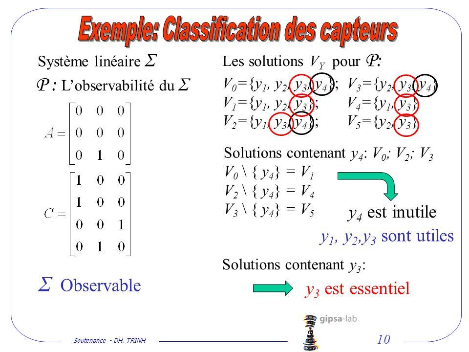 Soutenance - DH. TRINH 10 Système linéaire Σ P : Lobservabilité du Σ Σ Observable Les solutions V Y pour P: V 0 ={y 1, y 2, y 3, y 4 }; V 3 ={y 2, y 3