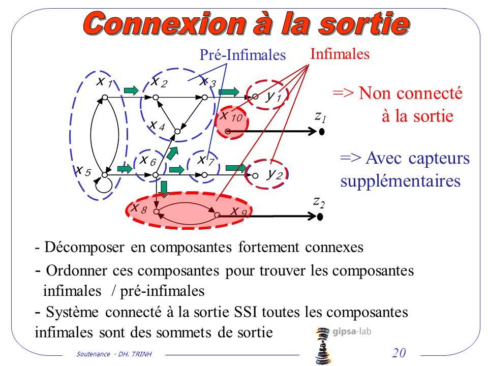 Soutenance - DH. TRINH 20 - Décomposer en composantes fortement connexes - Ordonner ces composantes pour trouver les composantes infimales / pré-infim