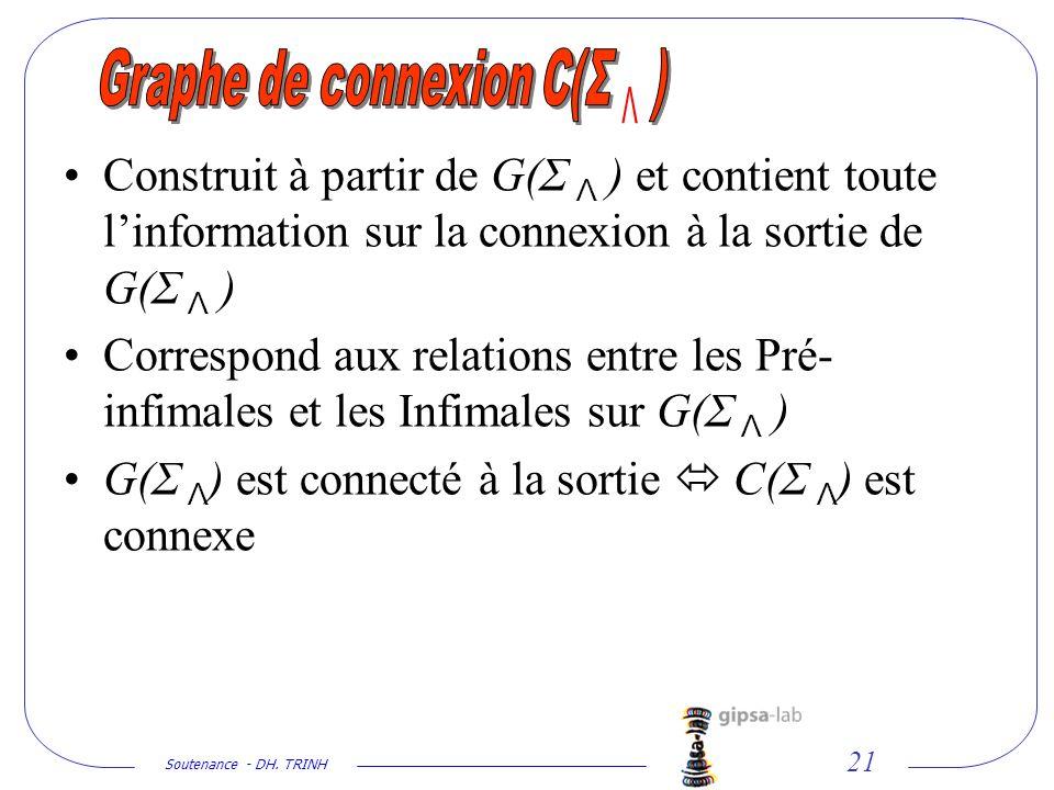 Soutenance - DH. TRINH 21 Construit à partir de G(Σ Λ ) et contient toute linformation sur la connexion à la sortie de G(Σ Λ ) Correspond aux relation