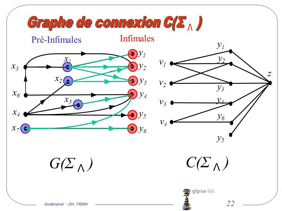 Soutenance - DH. TRINH 22 x2x2 x1x1 x3x3 y1y1 y2y2 y3y3 y4y4 y5y5 y6y6 x5x5 x4x4 x6x6 x7x7 y1y1 y2y2 y3y3 y4y4 y5y5 y6y6 v2v2 v1v1 v3v3 v4v4 z G(Σ Λ )