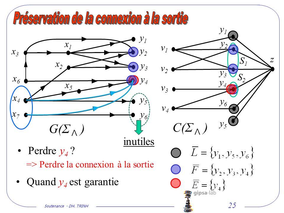 Soutenance - DH. TRINH 25 x2x2 x1x1 x3x3 y1y1 y2y2 y3y3 y5y5 y6y6 x5x5 x4x4 x6x6 x7x7 G(Σ Λ ) C(Σ Λ ) y1y1 y2y2 y3y3 y5y5 y6y6 v2v2 v1v1 v3v3 v4v4 z S