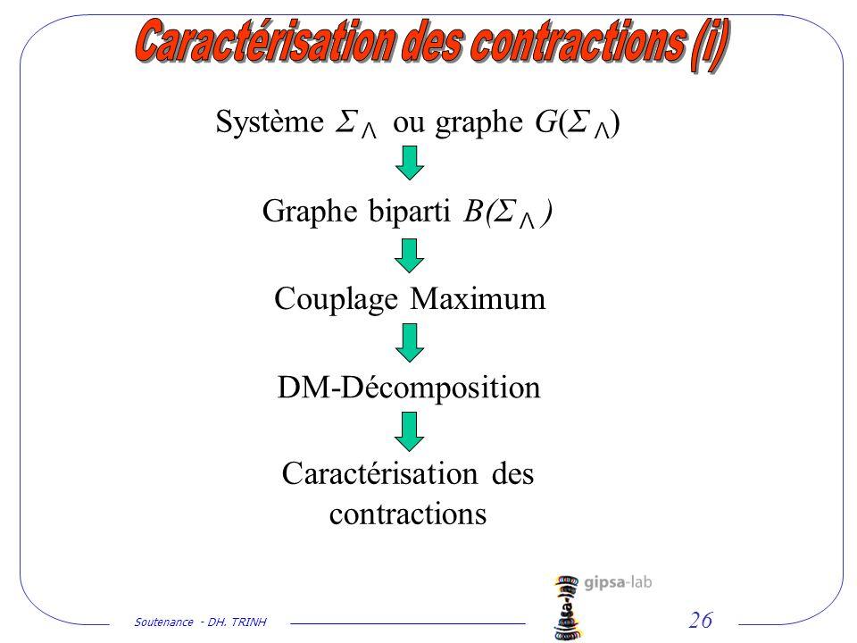 Soutenance - DH. TRINH 26 Système Σ Λ ou graphe G(Σ Λ ) Graphe biparti B(Σ Λ ) Couplage Maximum Caractérisation des contractions DM-Décomposition