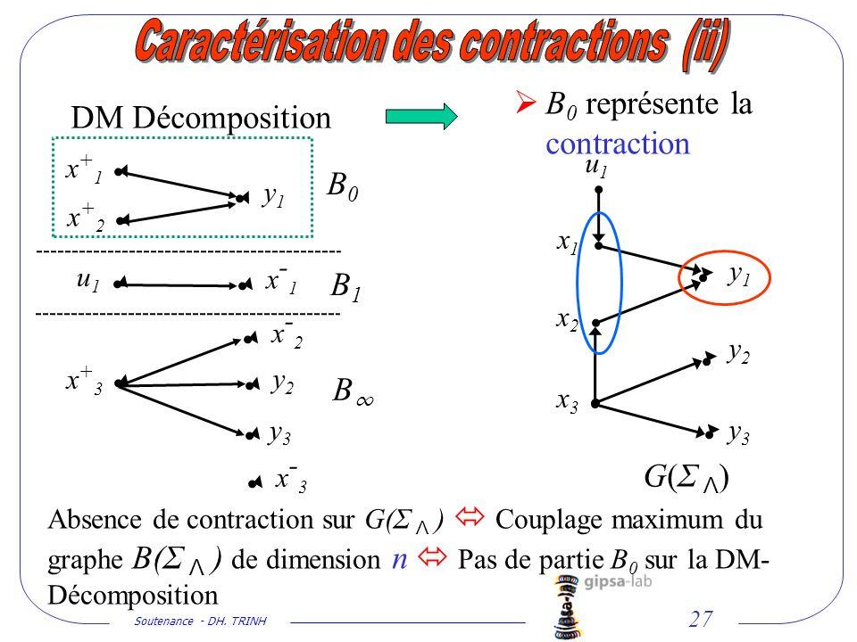 Soutenance - DH. TRINH 27 G(Σ Λ)G(Σ Λ) DM Décomposition B 0 représente la contraction u1u1 y1y1 y2y2 y3y3 x-1x-1 x-2x-2 x-3x-3 x+1x+1 x+2x+2 x+3x+3 B0