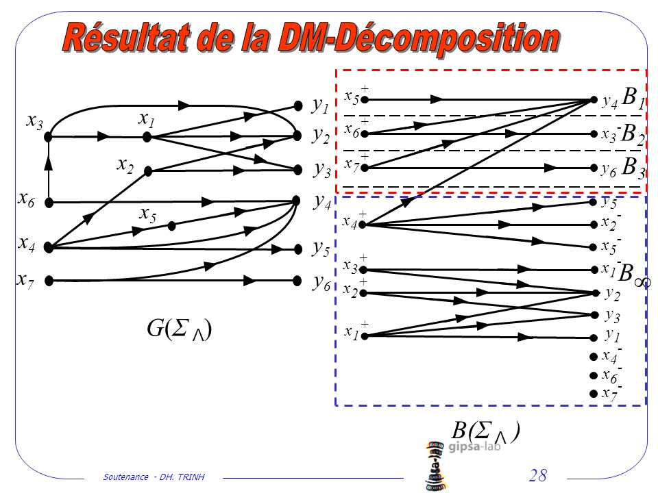 Soutenance - DH. TRINH 28 x2x2 x1x1 y1y1 y2y2 y3y3 y4y4 y5y5 y6y6 x5x5 x4x4 x6x6 x7x7 y1y1 y2y2 y3y3 y4y4 y5y5 y6y6 x1+x1+ x2+x2+ x3+x3+ x4+x4+ x5+x5+