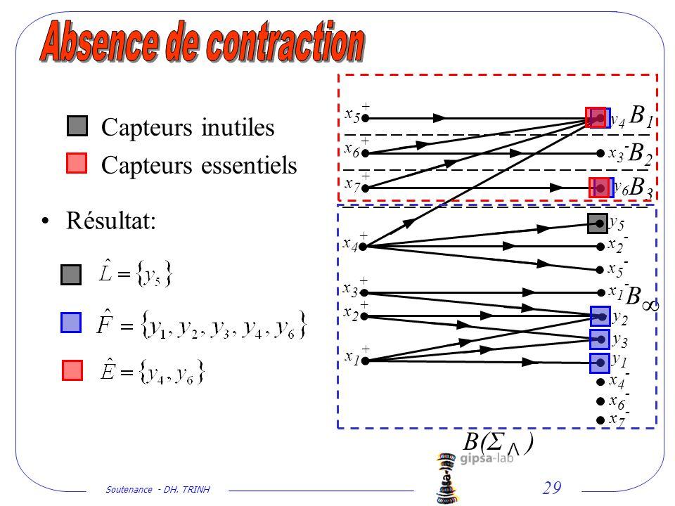 Soutenance - DH. TRINH 29 y1y1 y2y2 y3y3 y4y4 y5y5 y6y6 x1+x1+ x2+x2+ x3+x3+ x4+x4+ x5+x5+ x6+x6+ x7+x7+ x1-x1- x2-x2- x3-x3- x4-x4- x5-x5- x6-x6- x7-
