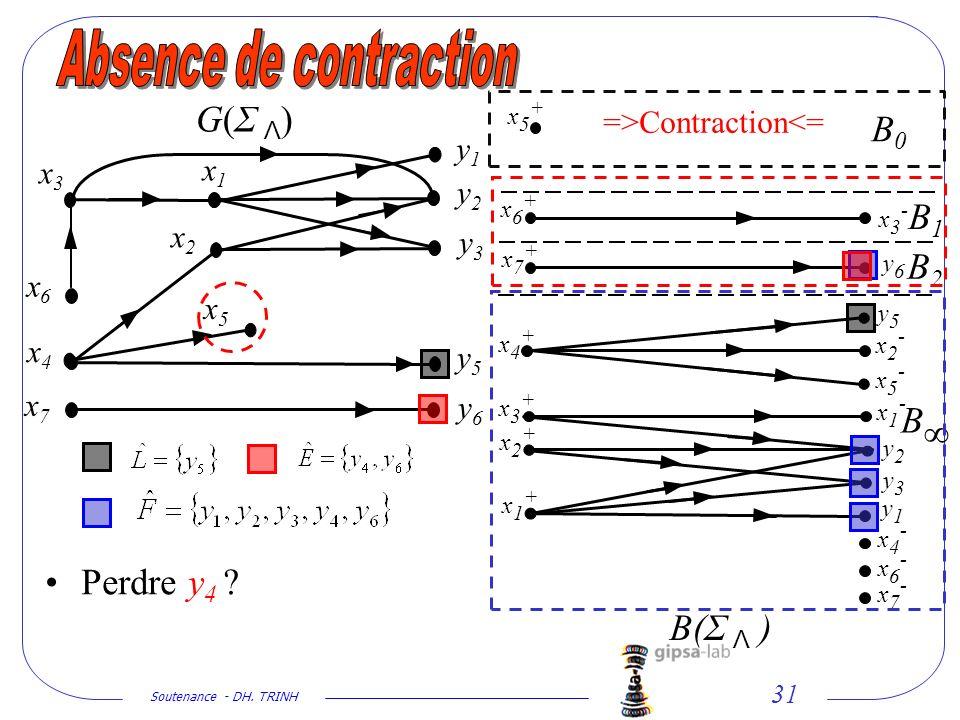 Soutenance - DH. TRINH 31 x2x2 x1x1 y1y1 y2y2 y3y3 y5y5 y6y6 x5x5 x4x4 x6x6 x7x7 G(Σ Λ)G(Σ Λ) y1y1 y2y2 y3y3 y5y5 y6y6 x1+x1+ x2+x2+ x3+x3+ x4+x4+ x5+