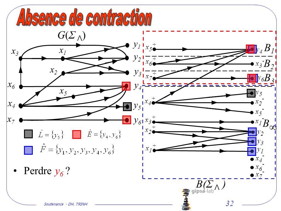 Soutenance - DH. TRINH 32 x2x2 x1x1 y1y1 y2y2 y3y3 y4y4 y5y5 y6y6 x5x5 x4x4 x6x6 x7x7 G(Σ Λ)G(Σ Λ) Perdre y 6 ? x3x3 y1y1 y2y2 y3y3 y4y4 y5y5 y6y6 x1+