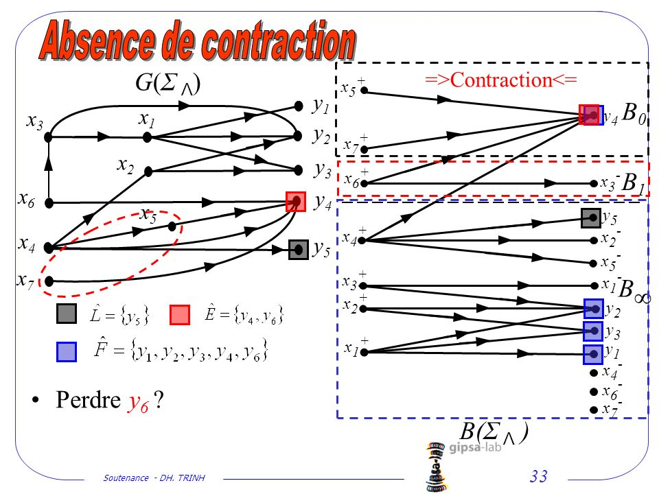Soutenance - DH. TRINH 33 x2x2 x1x1 y1y1 y2y2 y3y3 y4y4 y5y5 x5x5 x4x4 x6x6 x7x7 G(Σ Λ)G(Σ Λ) y1y1 y2y2 y3y3 y4y4 y5y5 x1+x1+ x2+x2+ x3+x3+ x4+x4+ x5+