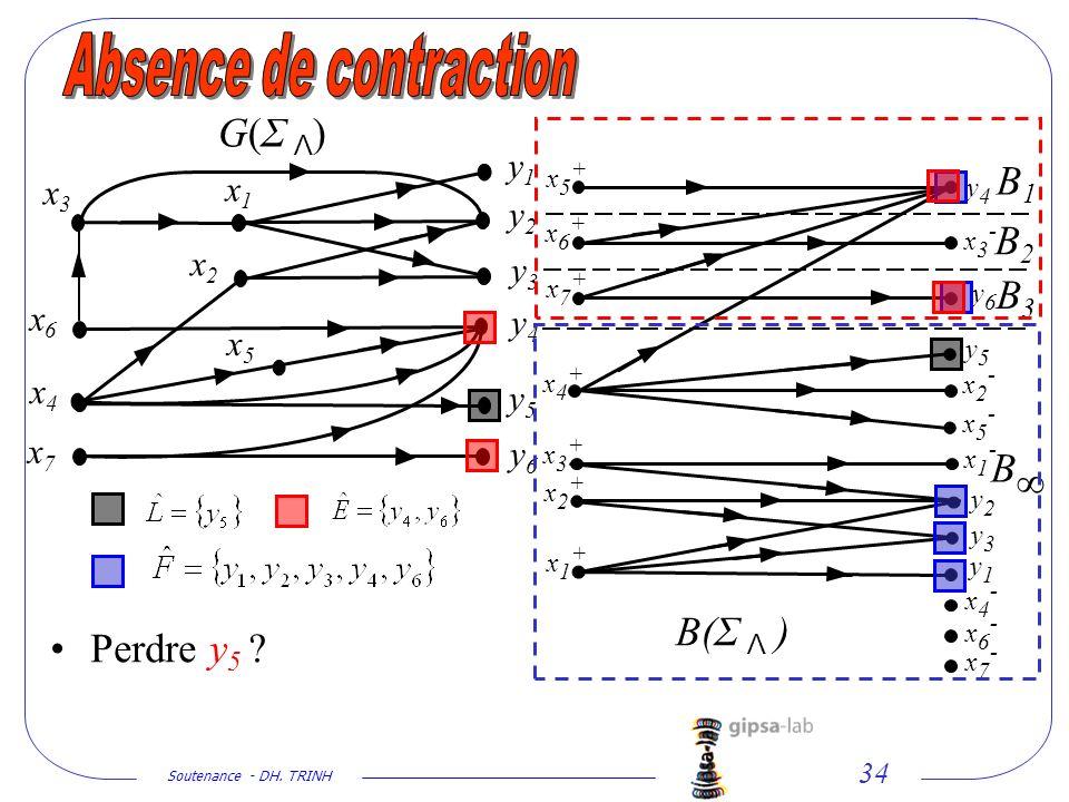 Soutenance - DH. TRINH 34 x2x2 x1x1 y1y1 y2y2 y3y3 y4y4 y5y5 y6y6 x5x5 x4x4 x6x6 x7x7 G(Σ Λ)G(Σ Λ) Perdre y 5 ? x3x3 y1y1 y2y2 y3y3 y4y4 y5y5 y6y6 x1+