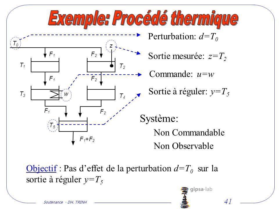 Soutenance - DH. TRINH 41 T 0 T 4 T 3 T 2 T 1 T 5 F 2 F 1 F 2 F 1 F 1 F 2 F 1 +F 2 w z Objectif : Pas deffet de la perturbation d=T 0 sur la sortie à