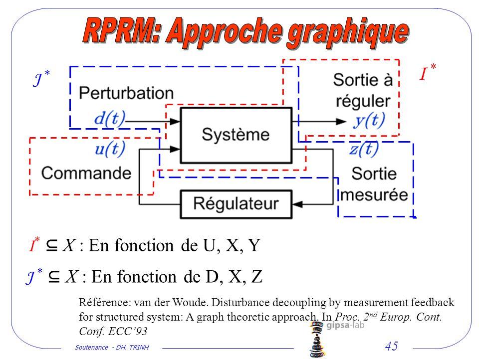 Soutenance - DH. TRINH 45 I * I * X : En fonction de U, X, Y J * J * X : En fonction de D, X, Z Référence: van der Woude. Disturbance decoupling by me