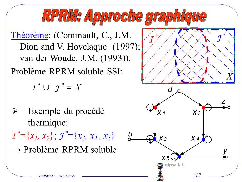 Soutenance - DH. TRINH 47 Théorème: (Commault, C., J.M. Dion and V. Hovelaque (1997); van der Woude, J.M. (1993)). Problème RPRM soluble SSI: I * J *