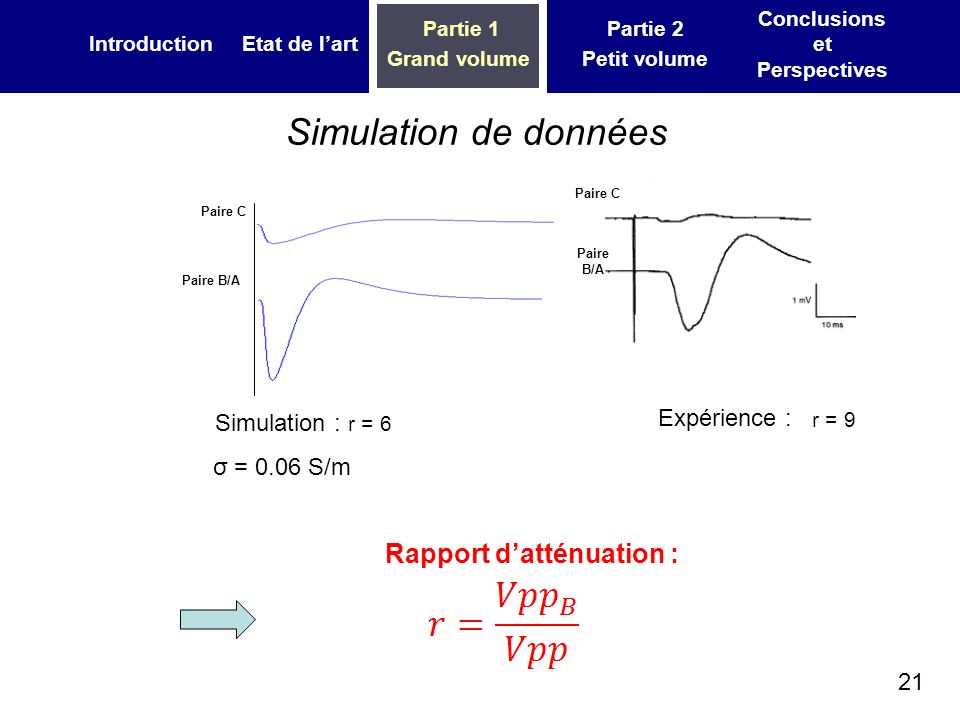 21 IntroductionEtat de lart Partie 1 Grand volume Partie 2 Petit volume Conclusions et Perspectives Simulation de données Simulation : σ = 0.06 S/m Expérience : Rapport datténuation : Paire C Paire B/A Paire C r = 6 r = 9