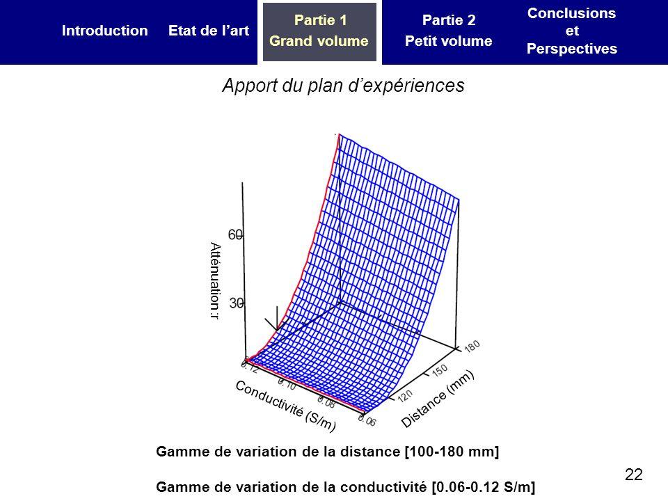 22 IntroductionEtat de lart Partie 1 Grand volume Partie 2 Petit volume Conclusions et Perspectives Apport du plan dexpériences Gamme de variation de