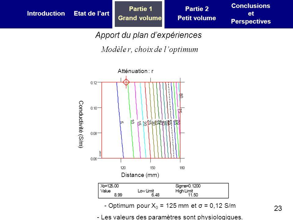 23 IntroductionEtat de lart Partie 1 Grand volume Partie 2 Petit volume Conclusions et Perspectives Apport du plan dexpériences Modèle r, choix de lop