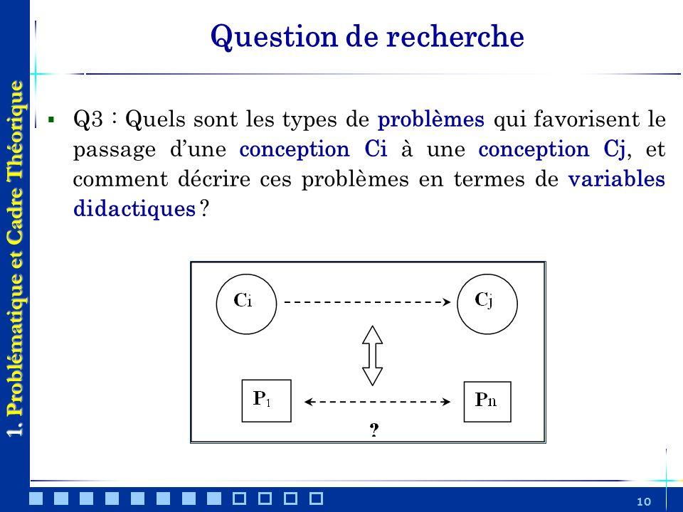 10 Question de recherche 1. Problématique et Cadre Théorique Q3 : Quels sont les types de problèmes qui favorisent le passage dune conception Ci à une