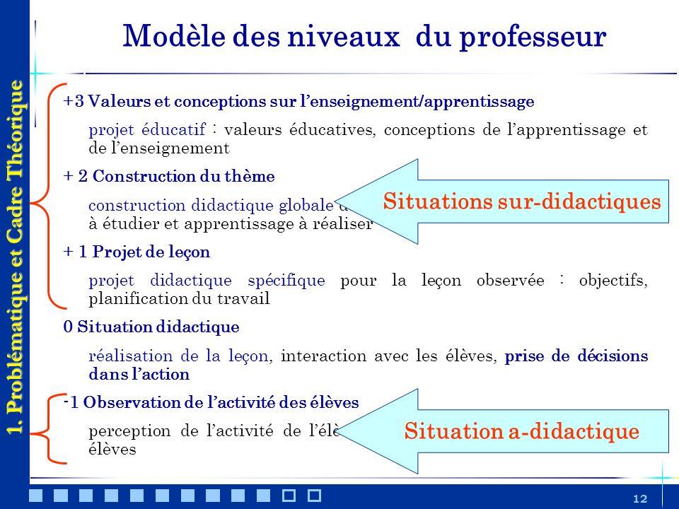12 Modèle des niveaux du professeur +3 Valeurs et conceptions sur lenseignement/apprentissage projet éducatif : valeurs éducatives, conceptions de lap