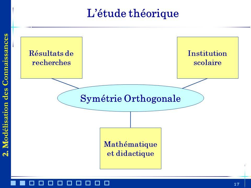 17 Létude théorique 2. M 2. Modélisation des Connaissances Résultats de recherches Institution scolaire Mathématique et didactique Symétrie Orthogonal