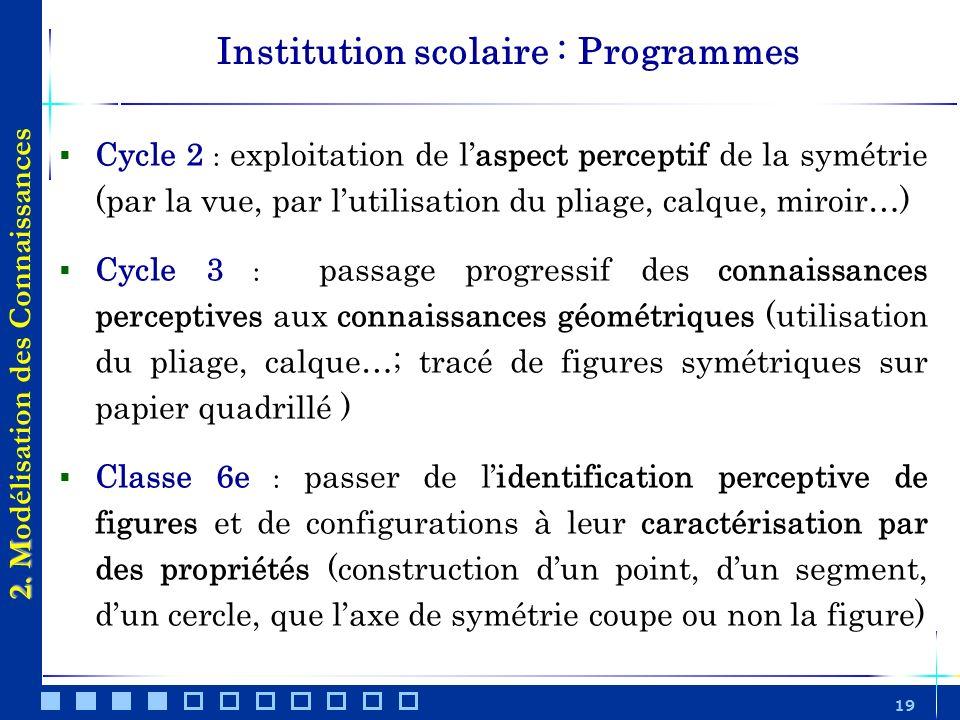 19 Cycle 2 : exploitation de laspect perceptif de la symétrie (par la vue, par lutilisation du pliage, calque, miroir…) Cycle 3 : passage progressif d