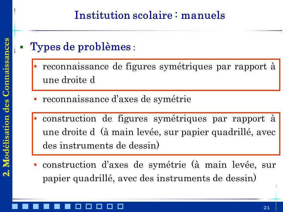 21 Types de problèmes : reconnaissance de figures symétriques par rapport à une droite d reconnaissance daxes de symétrie construction de figures symé