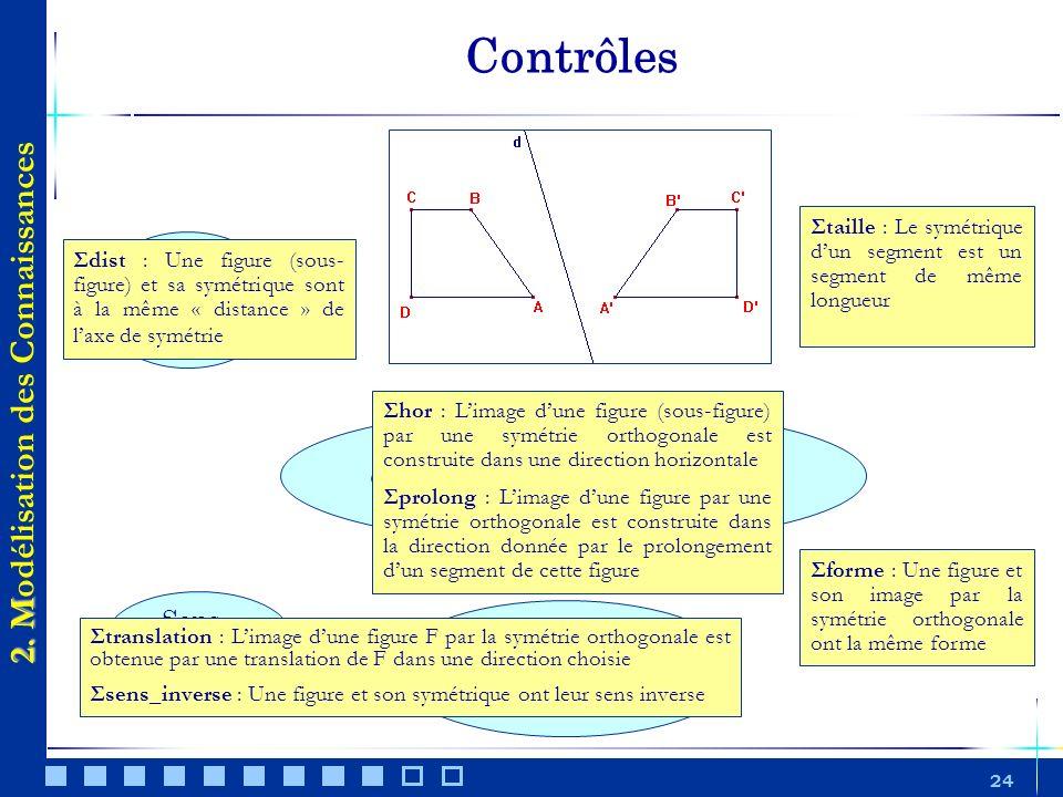 24 Contrôles 2. M 2. Modélisation des Connaissances Distance à laxe : conservée Direction : horizontale ou celle donnée par le prolongement dun segmen